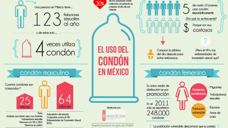 [Infografía] El uso del condón en México