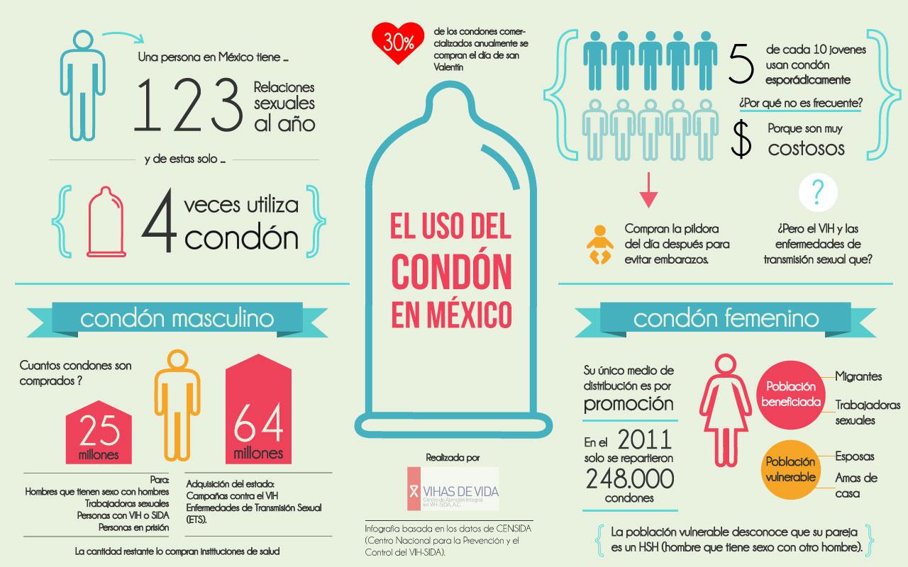 Uso del condón en México