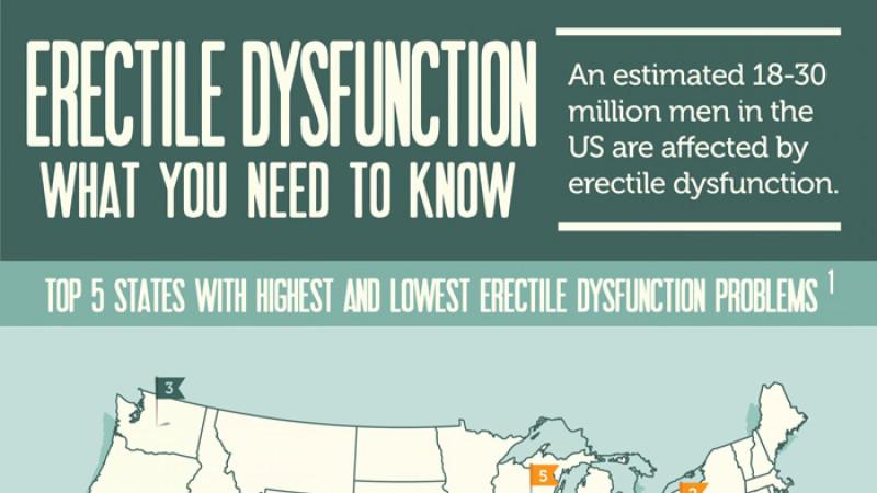 [Infografía] Disfunción eréctil: Lo que debes saber